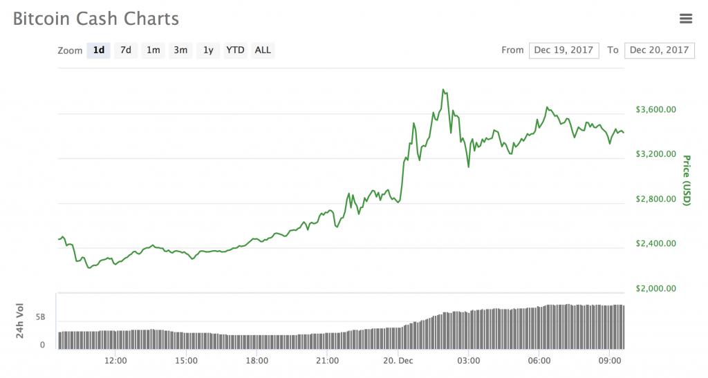 Bitcoin Cash Kursverlauf