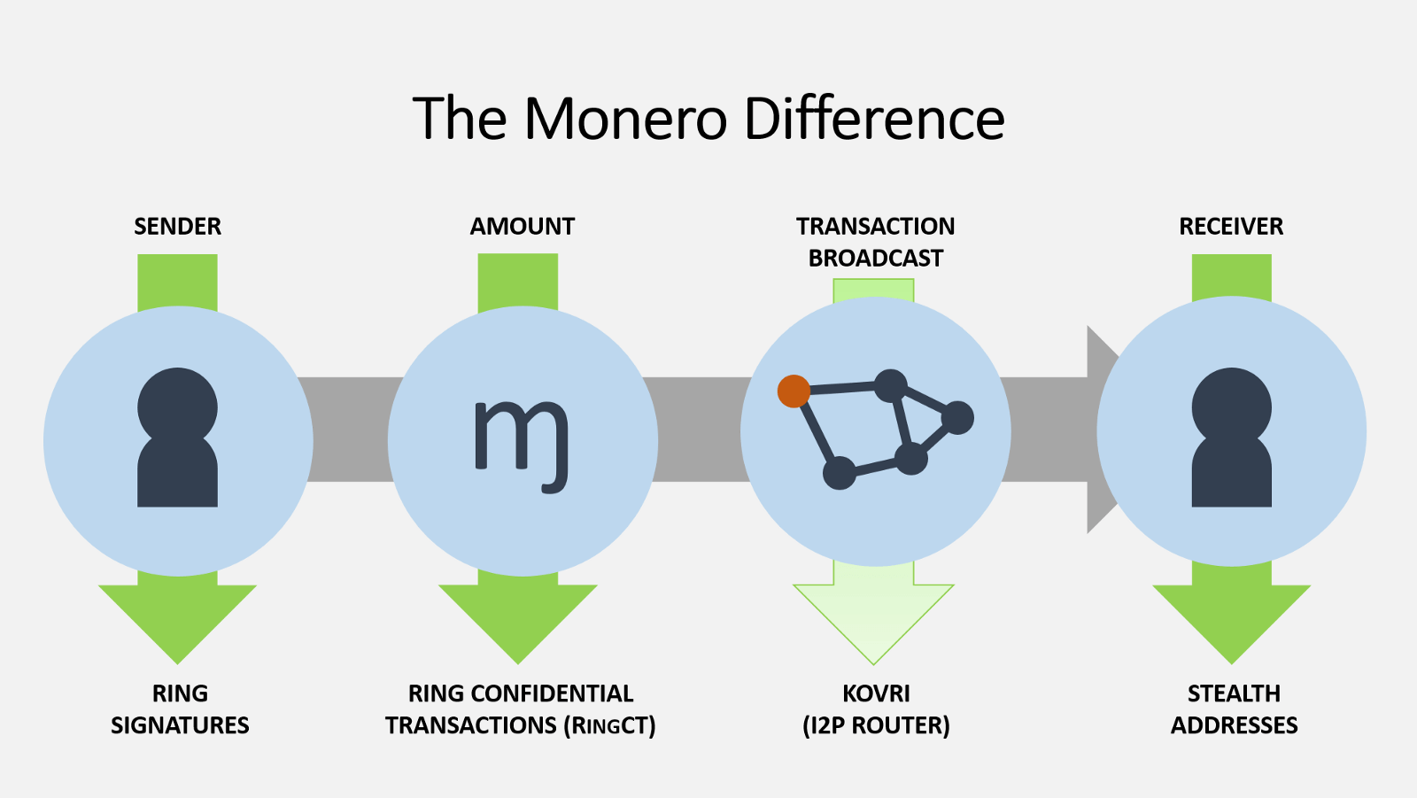 Monero Verkaufen