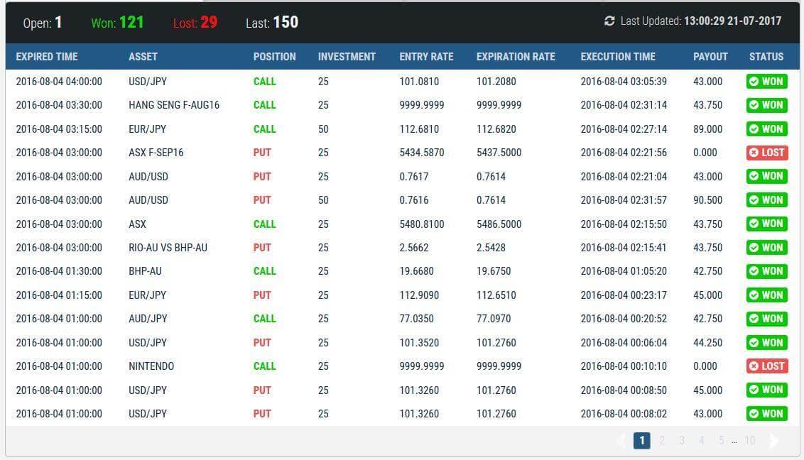 1k daily profits trades
