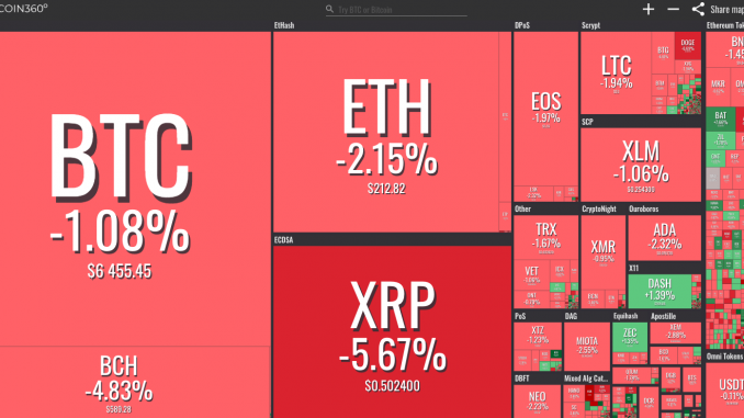Coin360-Chart