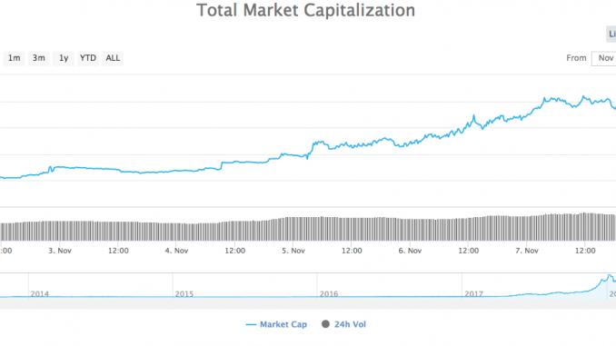 Totale Marktkapitalisierung