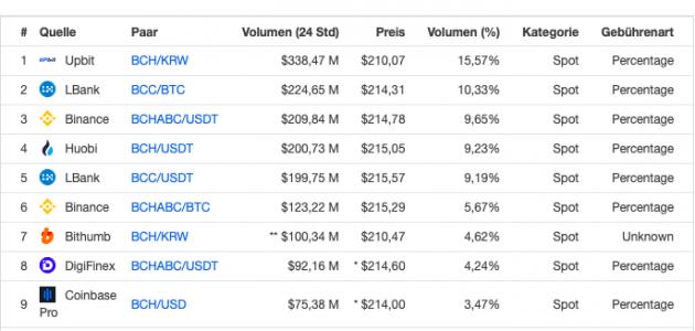Bitcoin-Cash Marktvolumen