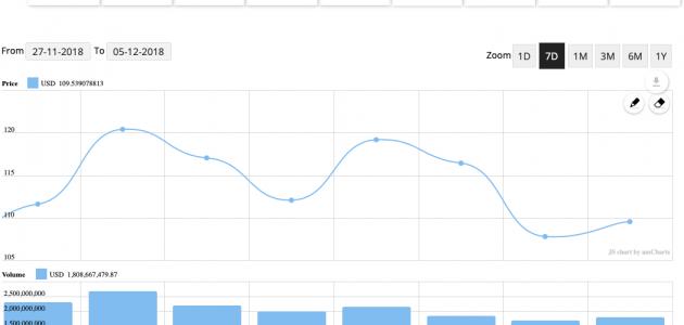 Ethereum Preischart 24 Stunden