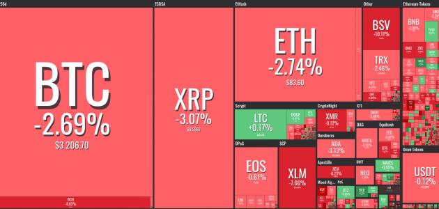 Marktkapitalisierung am 15.12. Coin360