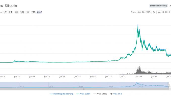 Allzeitchart Bitcoin