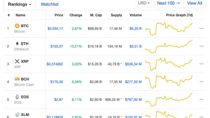 Top 100-Kryptowährungen nach Marktkapitalisierung