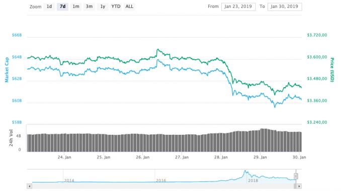 Wochenchart Bitcoin