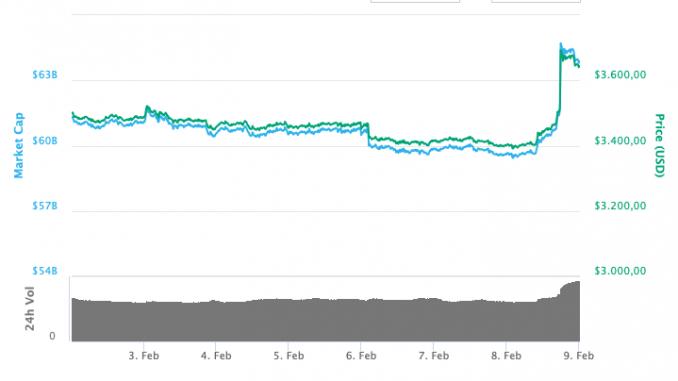 Bitcoin Wochenchart
