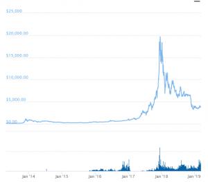 Bitcoin kaufen als Wertanlage, Zahlungsmittel oder Spekulation