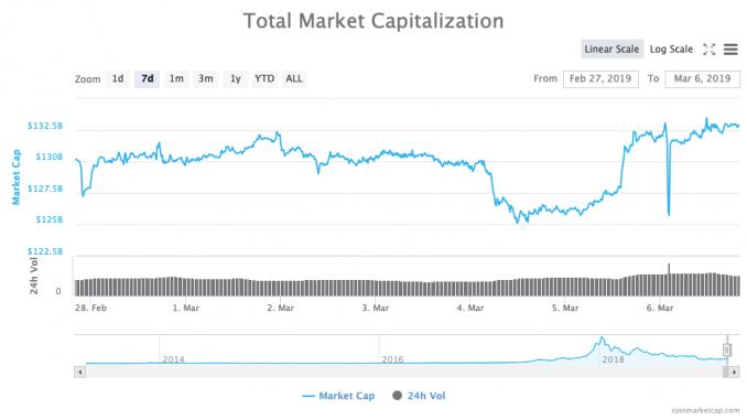 Gesamte Marktkapitalisierung