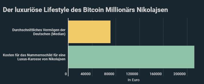 leben eines bitcoin-millionärs eth auf bitcoin ist eine gute investition