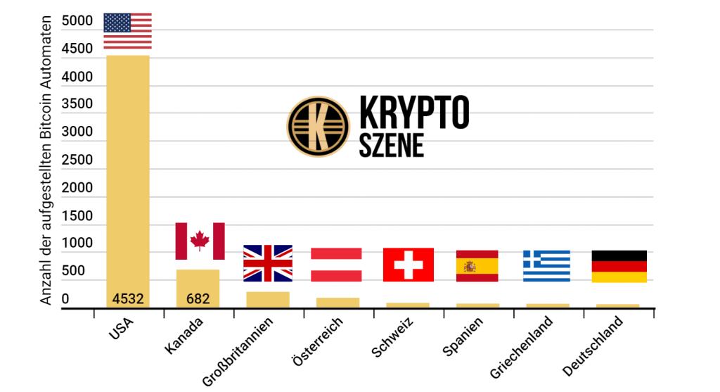 Die Besten Kryptowährungen