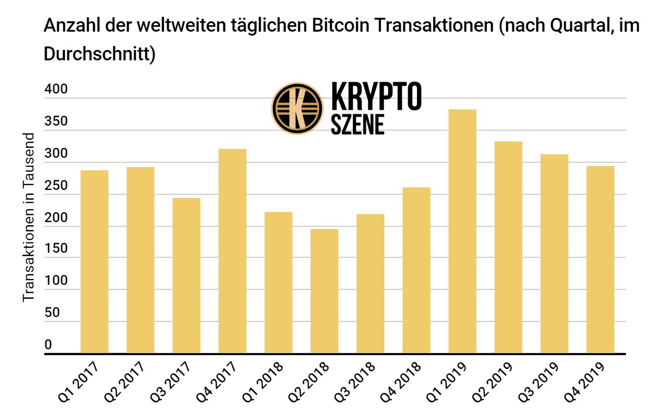 Bitcoin Aktie Prognose