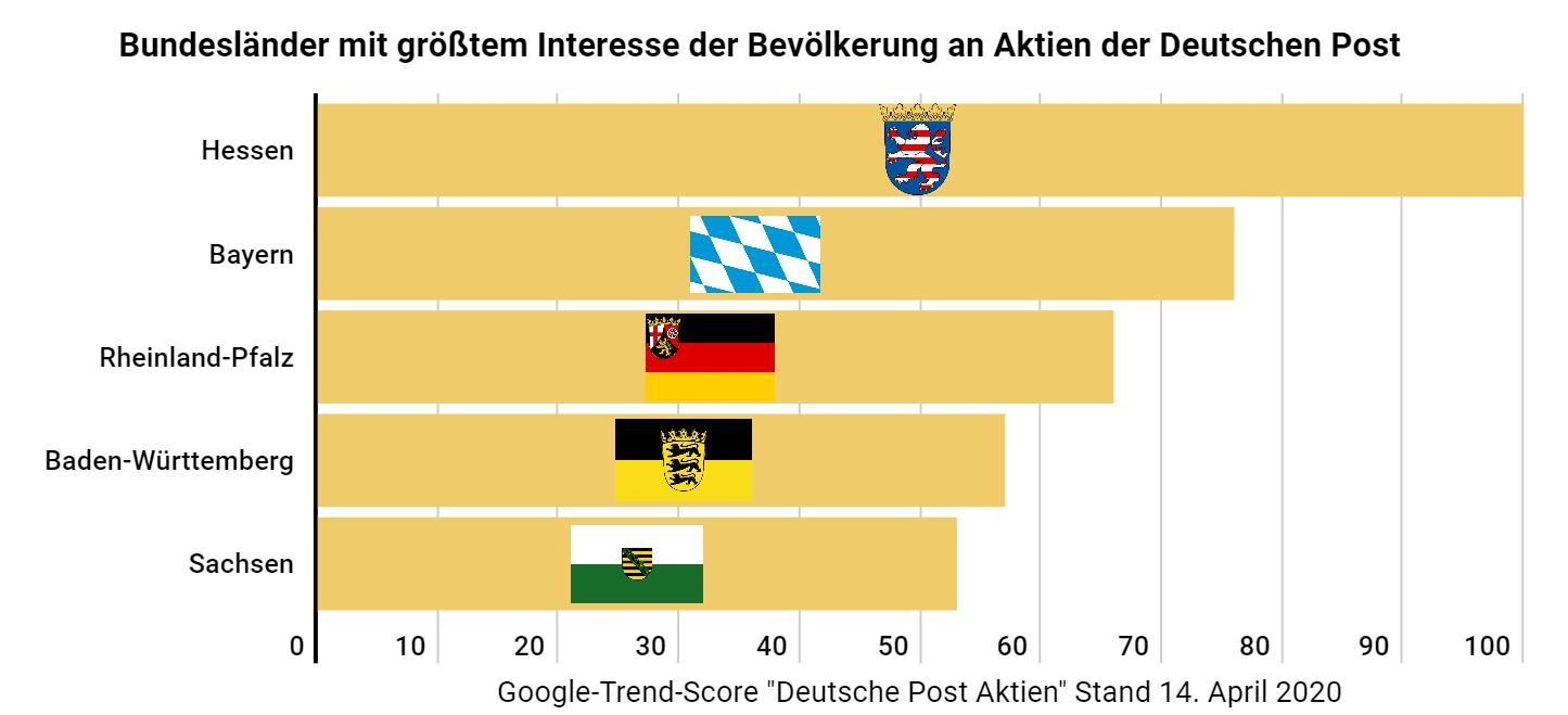 Deutsche Post Aktien