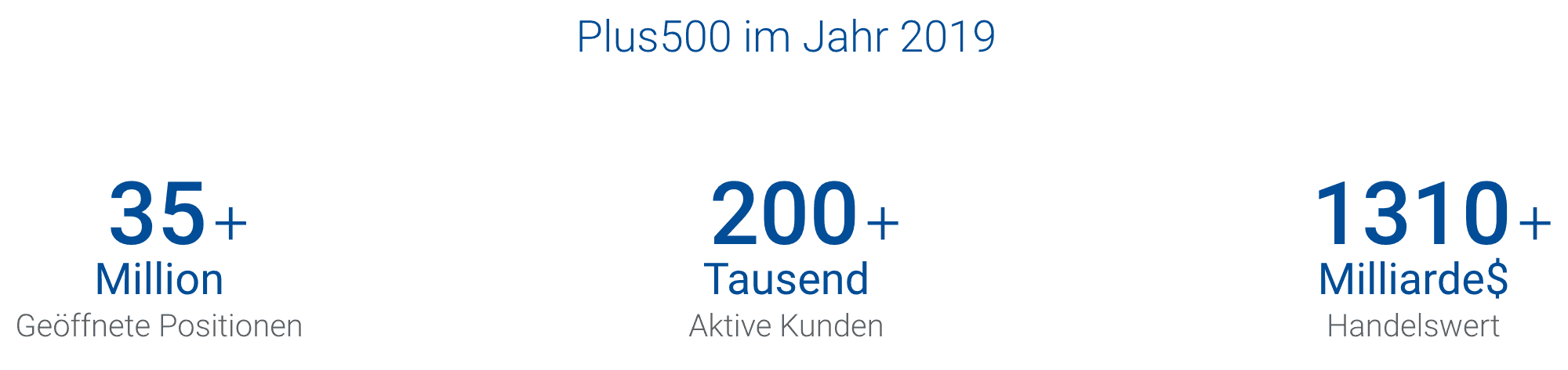 Plus500 Übersicht