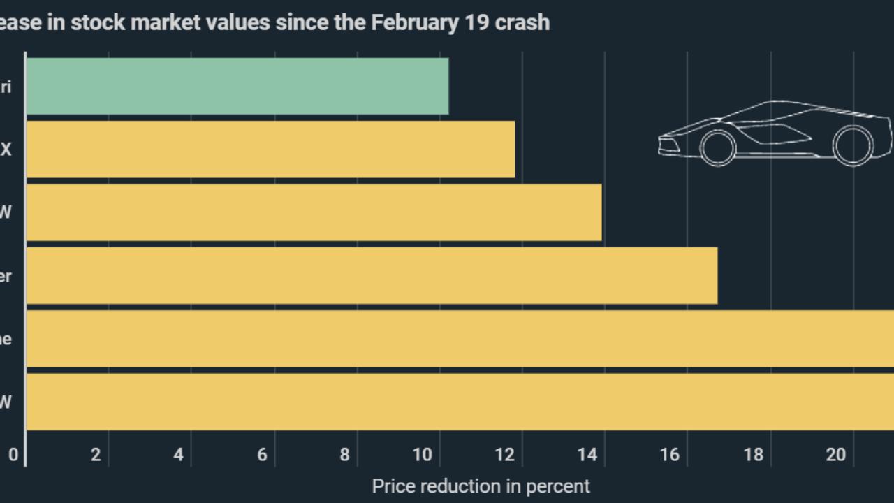 Ferrari Defies Corona Crisis German Car Manufacturers With Double The Losses Of Premium Italian Brand Kryptoszene De