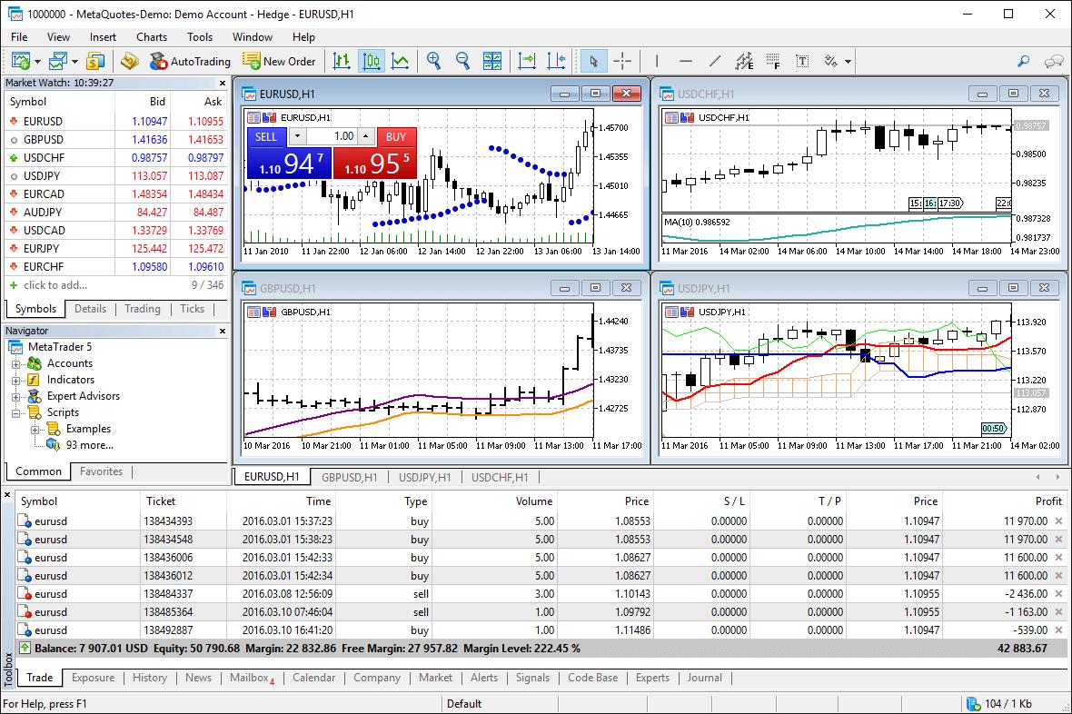 MetaTrader 5 Charts