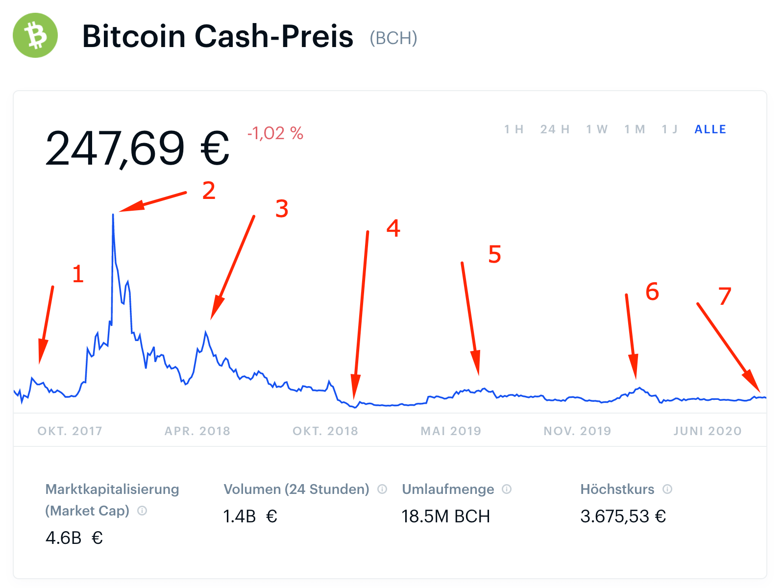 future broker wie man bitcoin etrade handelt