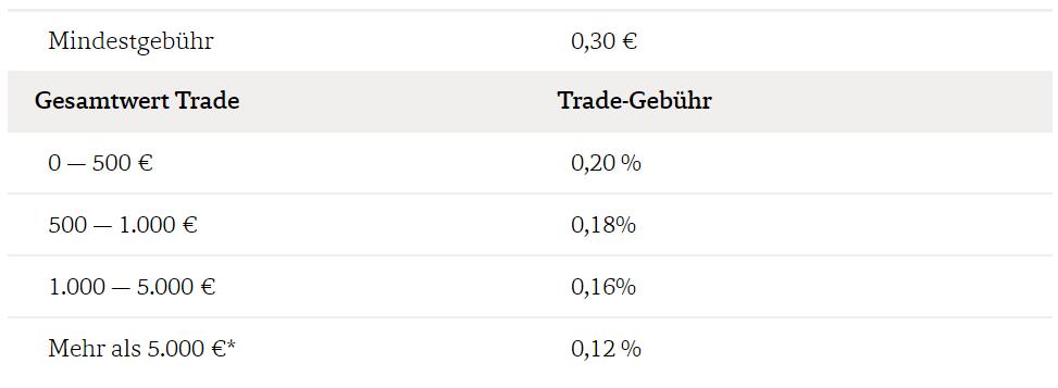 Bux X Aktien Kosten