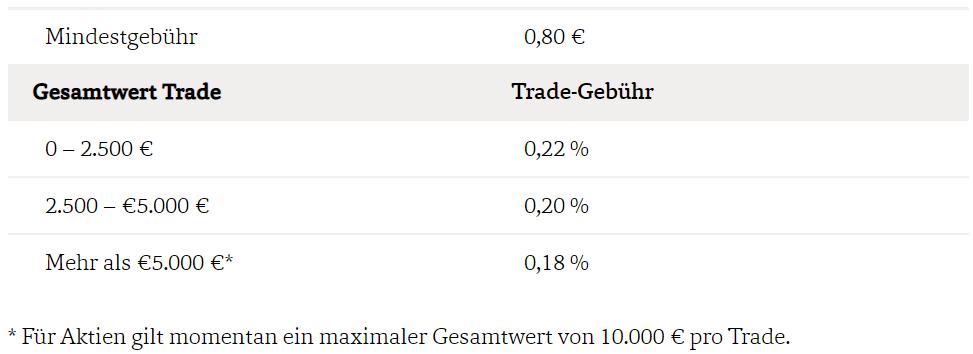 Bux X italienische Aktien