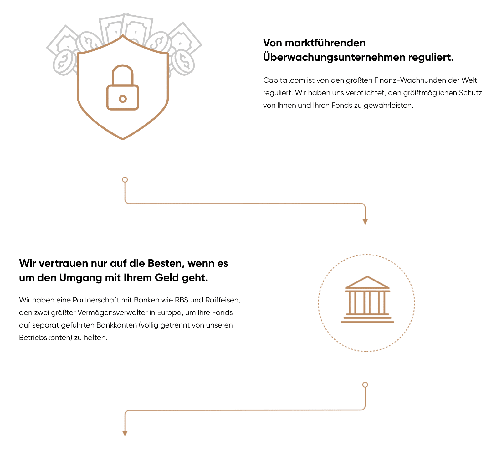 Capital.com Sicherheit