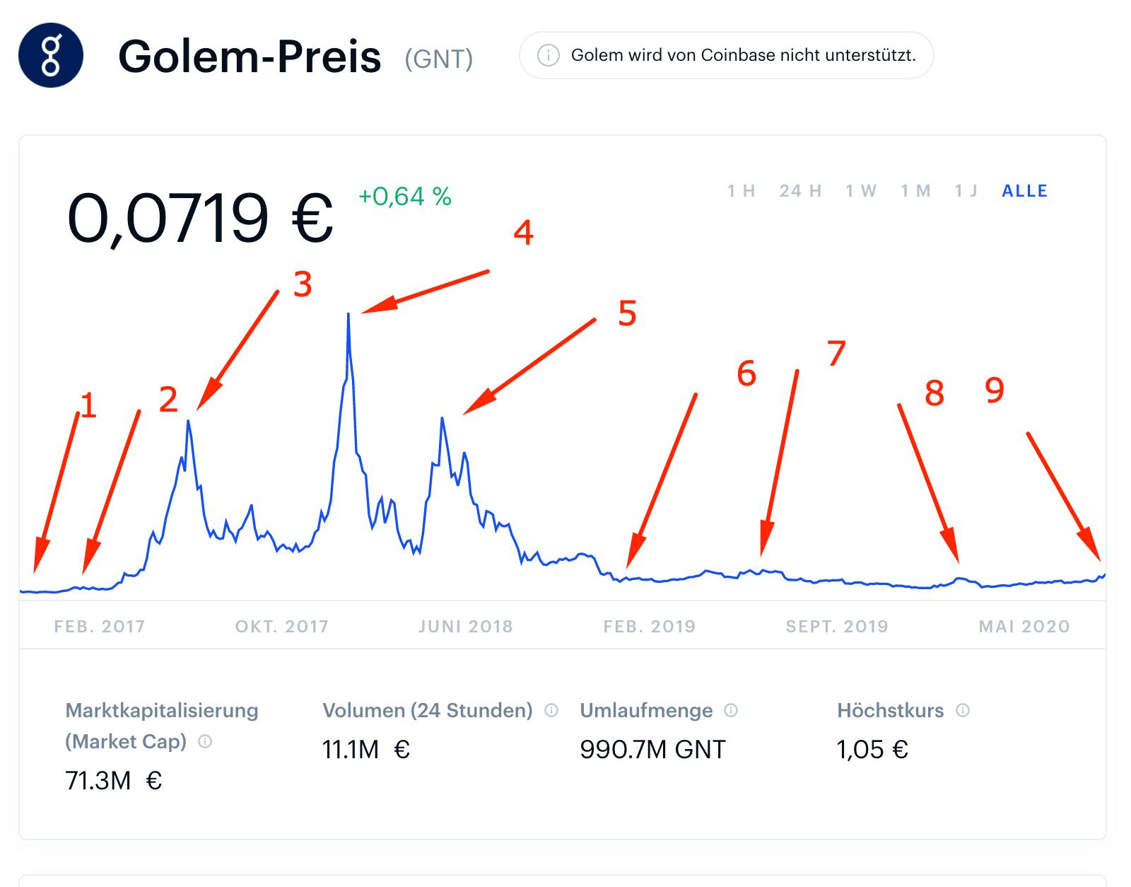 Golem Preis