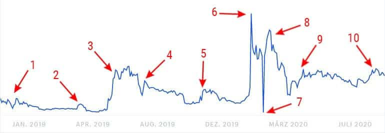 online tageshandel handel mit bitcoin sv