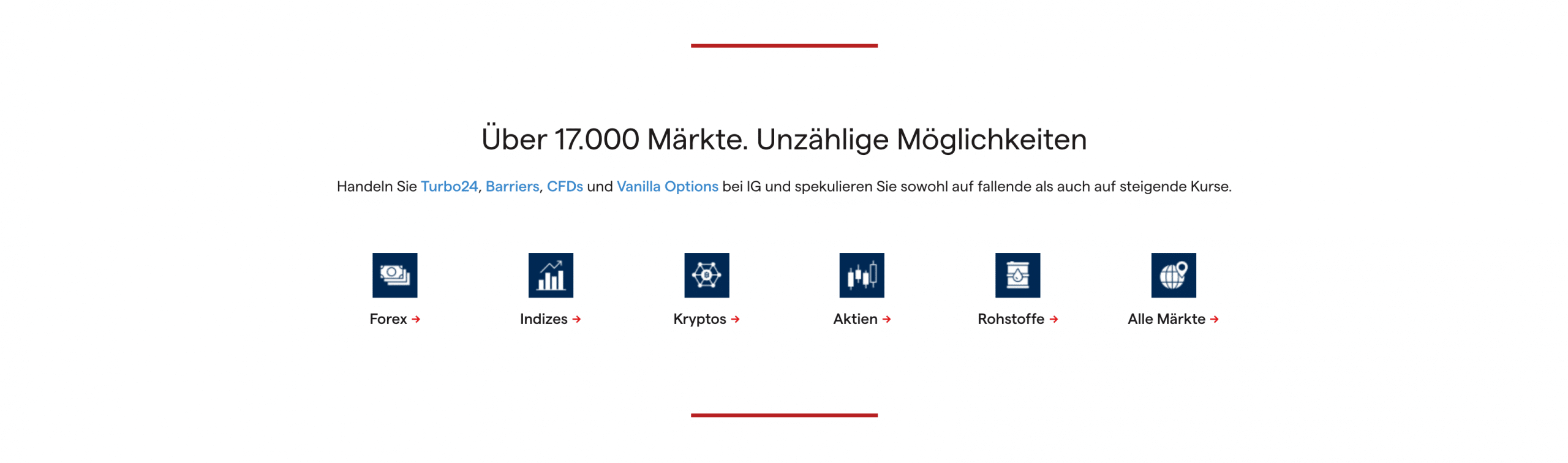 IG Markets Angebot