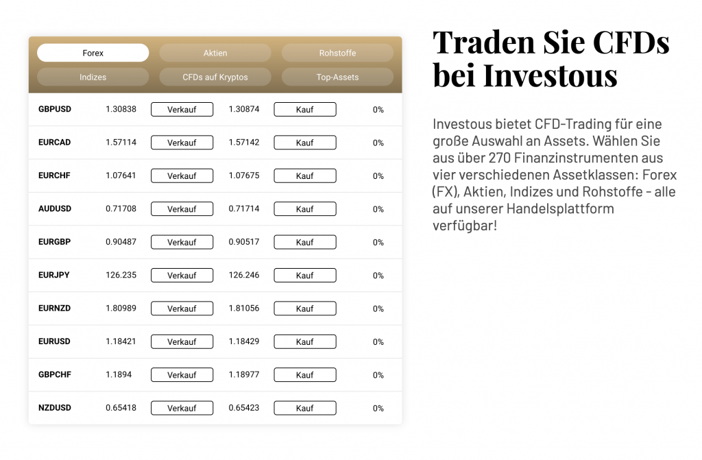 Investous CFDS