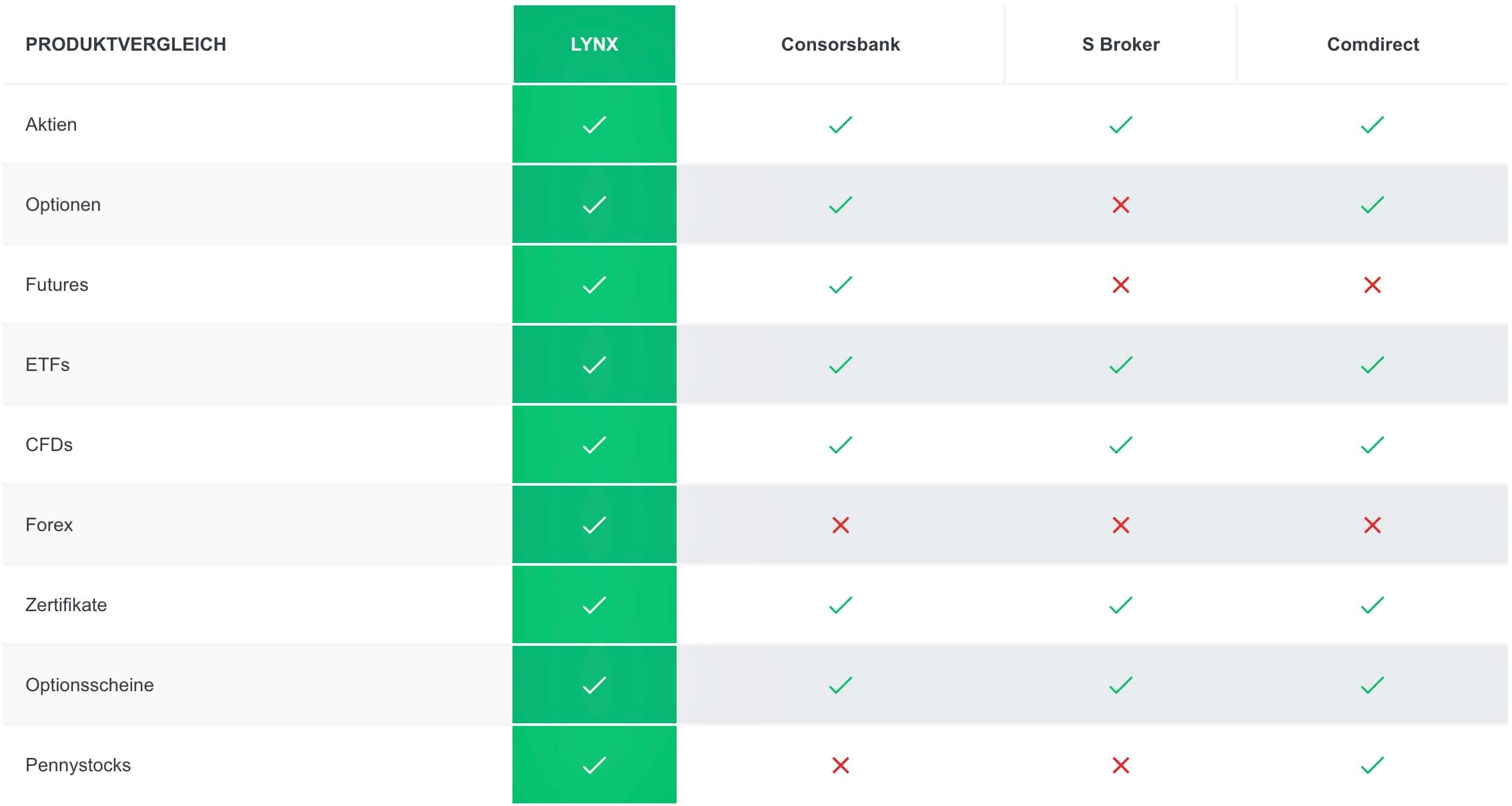 Lynx Broker Angebot Vergleich