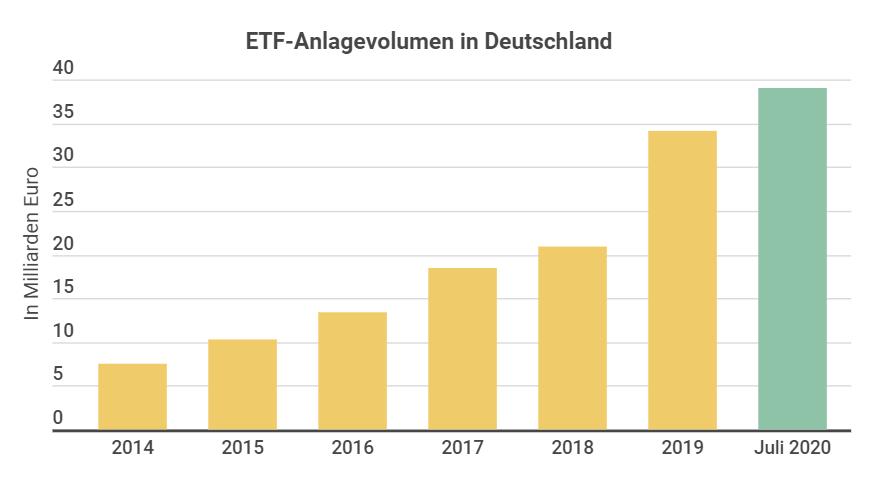 ETF Anlagevolumen