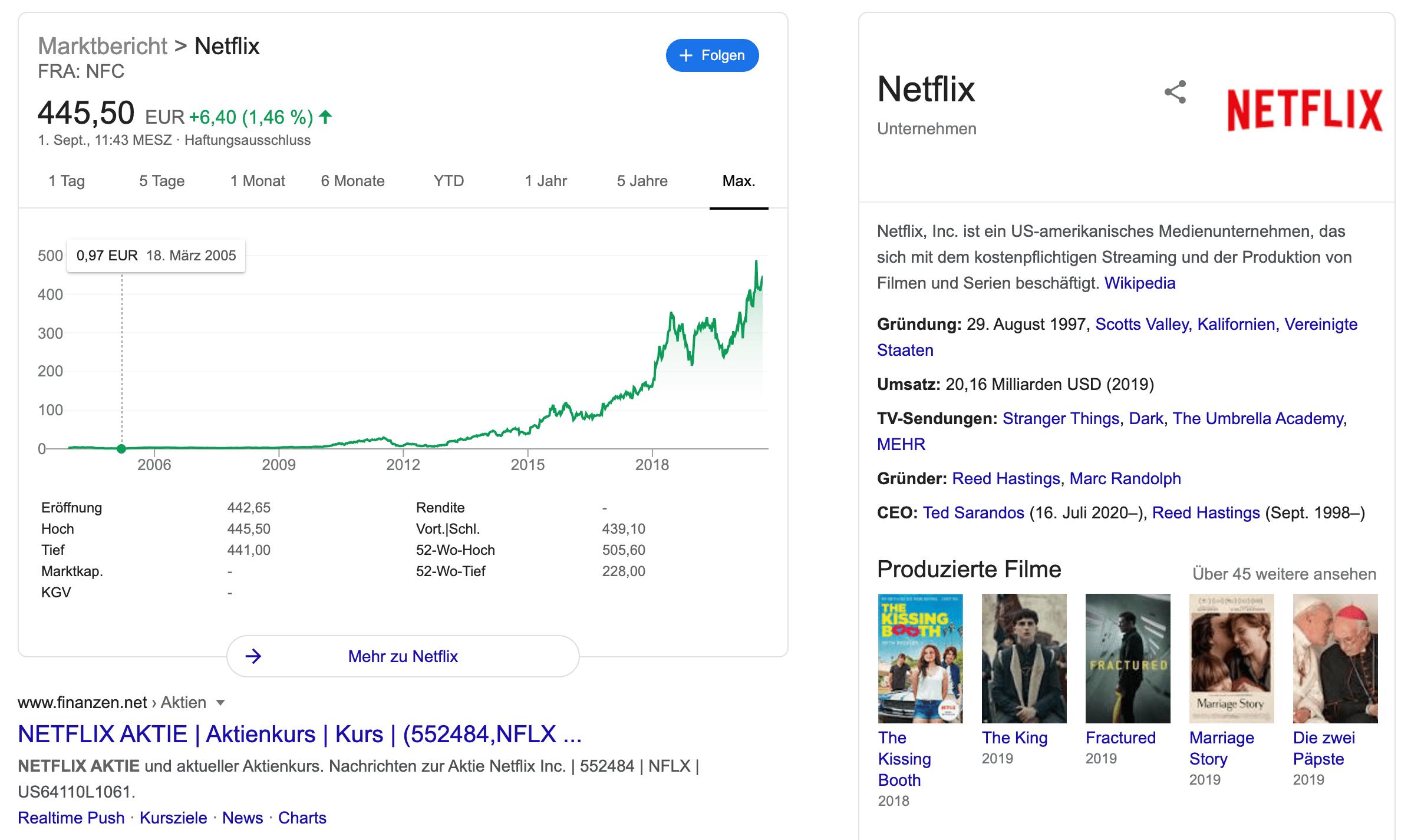 netflix aktie kaufen oder nicht