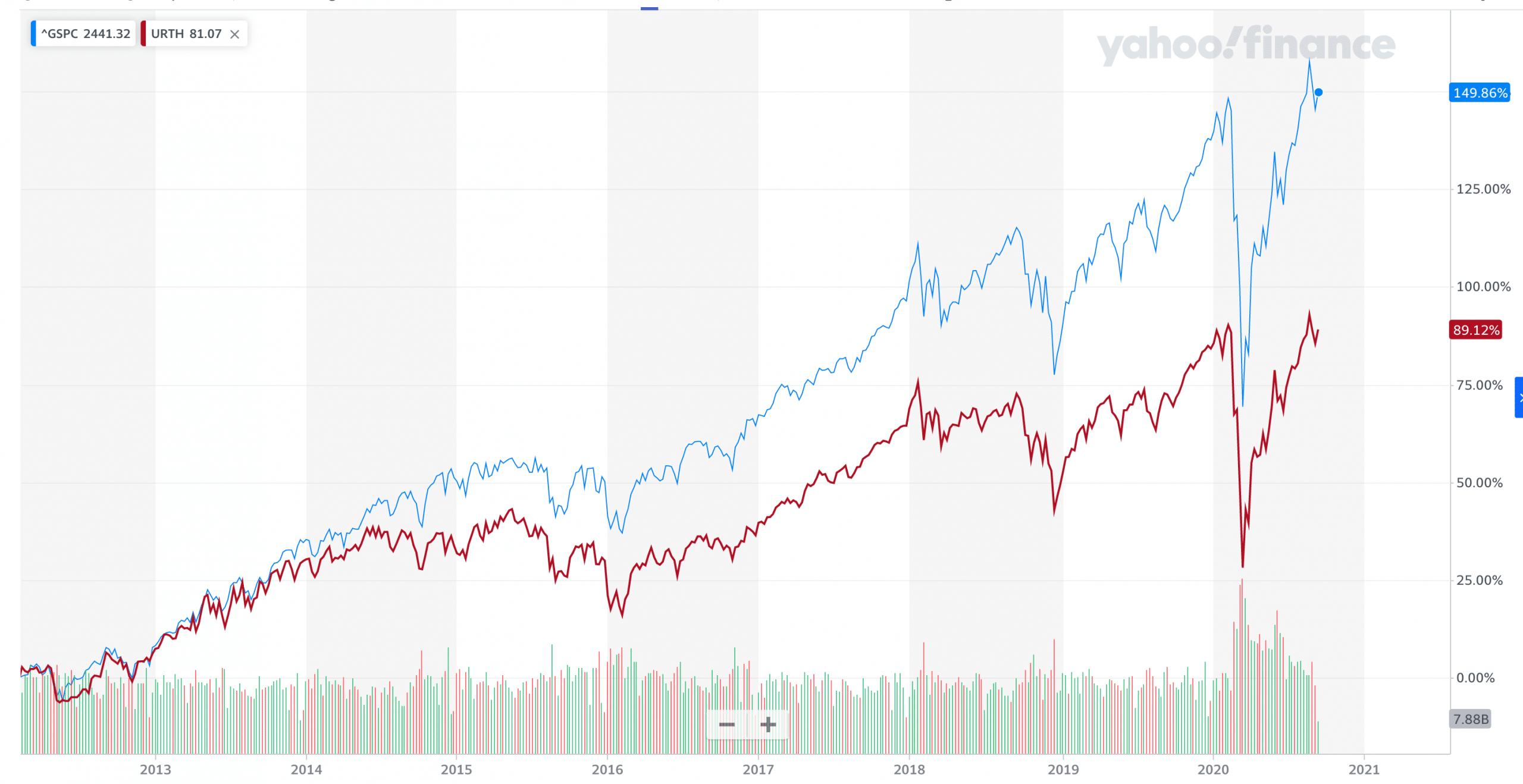 S&P500 VS MSCI WORLD
