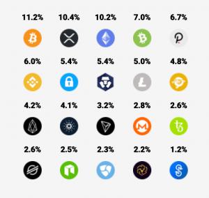 Crypto20 Kryptowährungen Anteile