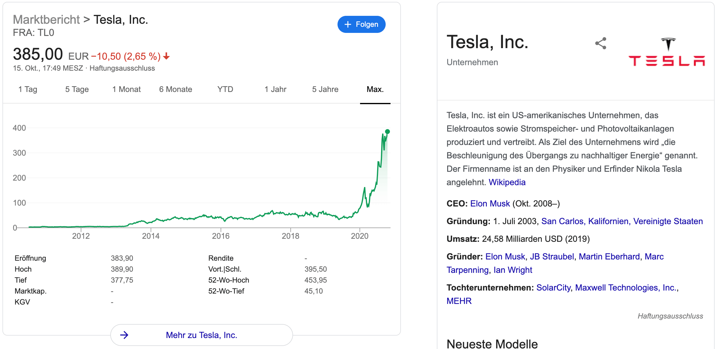 Tesla Aktien kaufen?