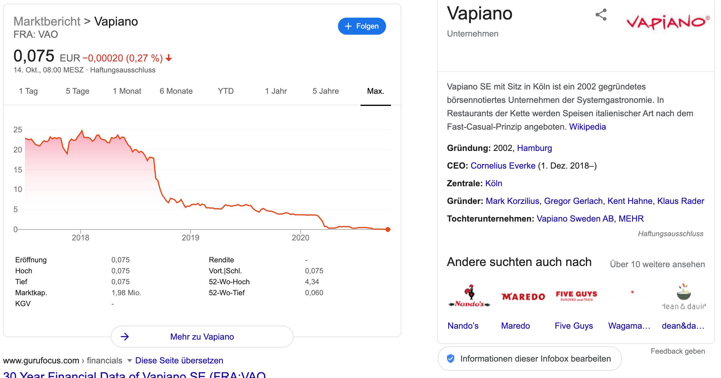 Aktie Vapiano