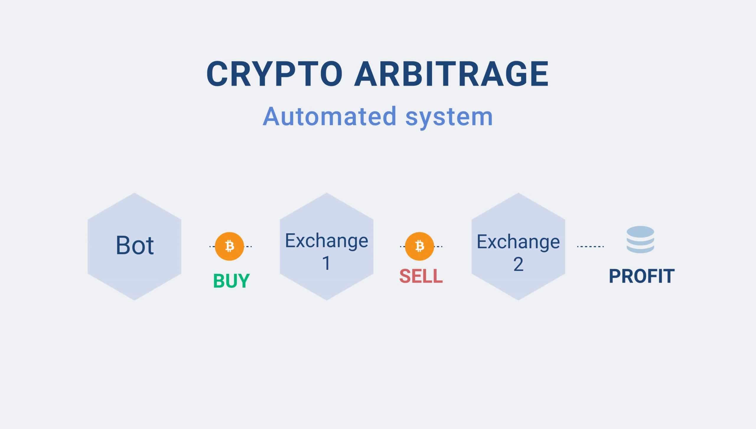 fx handelsysteme oü wie man mit krypto-arbitrage geld verdient