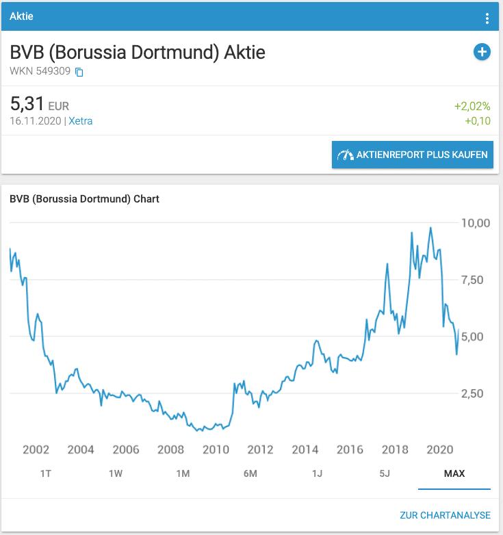 BVB Aktie