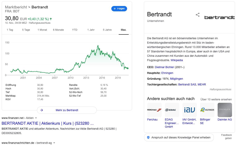 Bertrandt Aktien