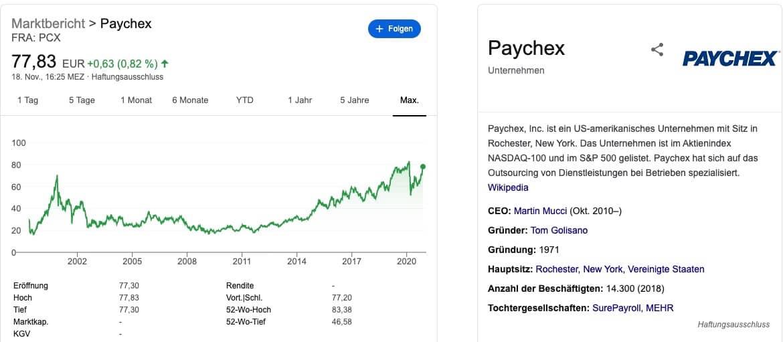 Paychex Aktien kaufen Kurs