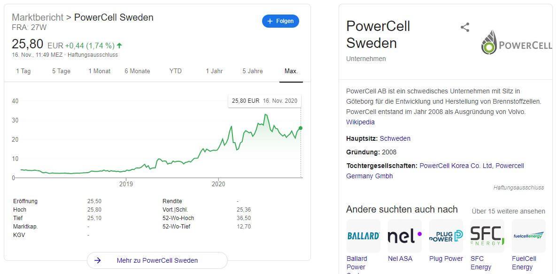 Powercell Aktie Kaufen