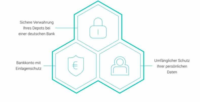 Scalable Capital Sicherheit