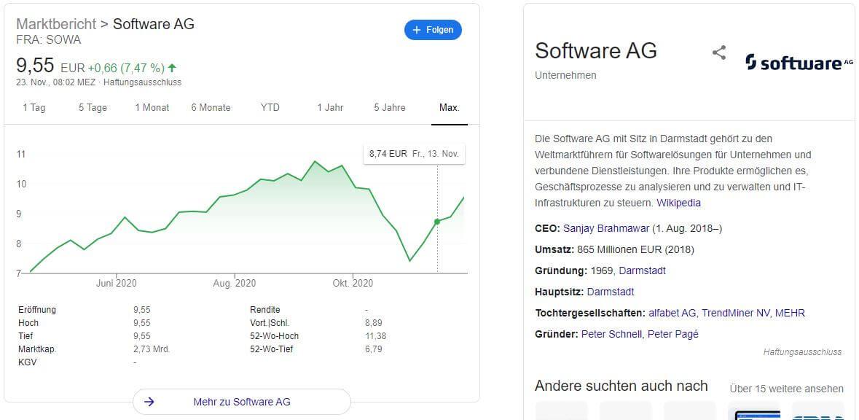 Software AG Aktie Kaufen
