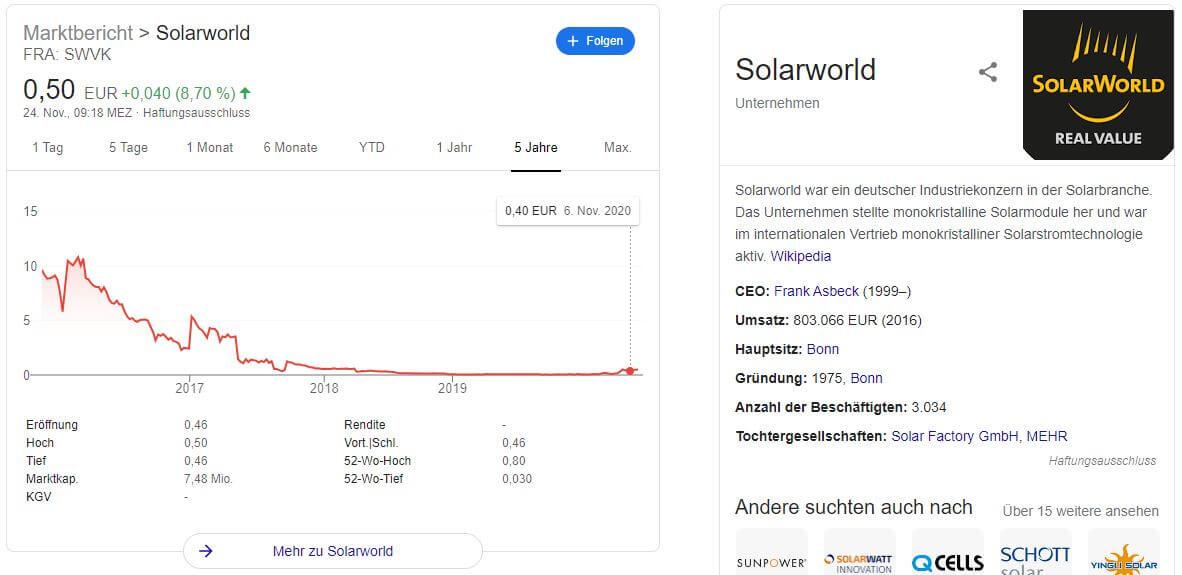 Solarworld Aktie Kaufen