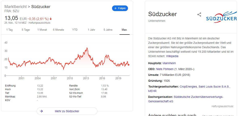 Südzucker Aktie kaufen