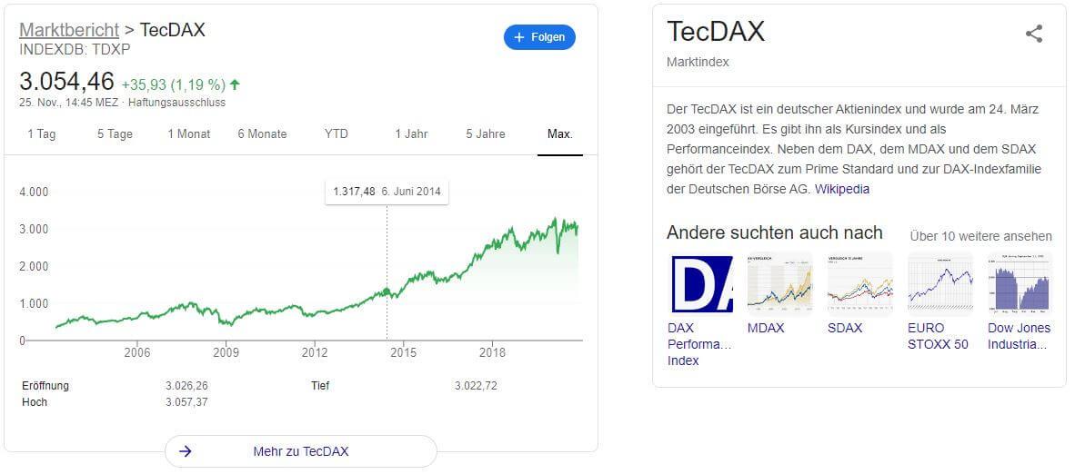 TechDax Aktien Kaufen