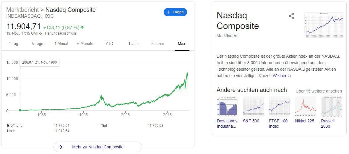 US Aktien Kaufen NASdaq