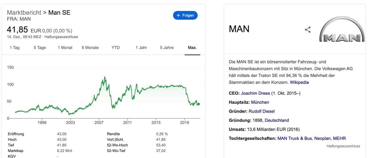 MAN Aktie kaufen