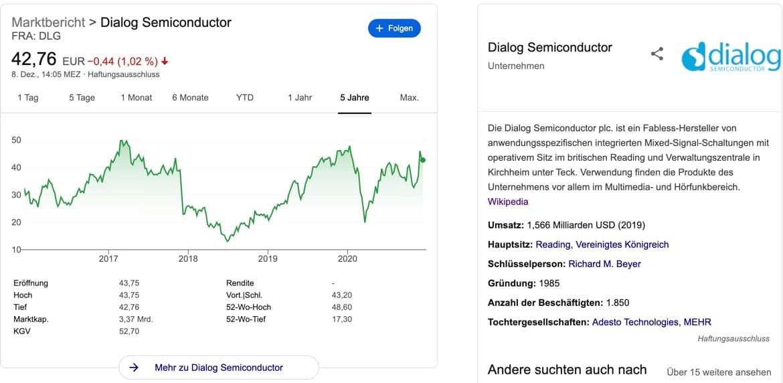Dialog Semiconductors Aktien kaufen - Kurs 5y