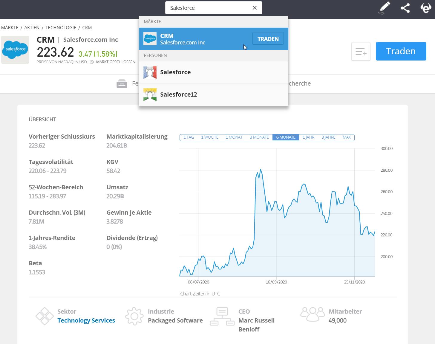 Aktie Salesforce